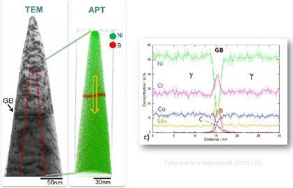 Atom Probe Tomography, Ni-base alloys
