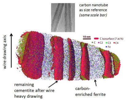 The example shows a wire drawn near-eutectoid pearlite alloy, measured by atom probe tomography. The analysis (atomic envelopes placed at 7 at.% carbon) reveals that some of the cementite lamellae tha