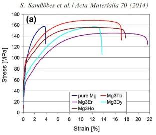 Ductile Magnesium Alloys
