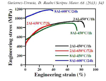 alloy design, combinatorial, weight reduced steel, low density steel, TWIP steel, kappa carbide, TEM, atom probe tomography, perowksite, dislocation, precipitate, stacking fault energy