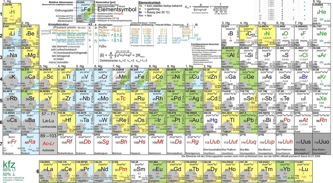 Iron Periodic Table Lawrence Livermore Labs Secret Atomic