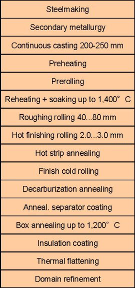 shear band, rotation, micromechanics, texture, electrical steel, secondary recrystallization, soft magnetic material, hysteresis, transformer, motor, Goss, inhibition, processing, pole figure, ODF