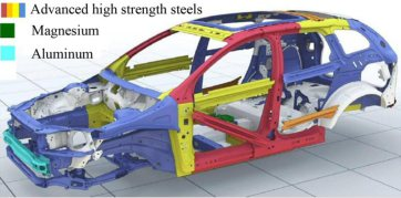dual phase steel, martensite, alloy design, DIC, strain, damage, overview, strain partitioning