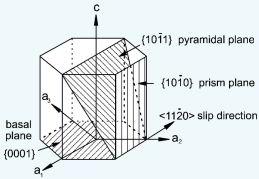Titanium, alloy design, GUM Titanium, alpha, beta, texture, mechanical properties