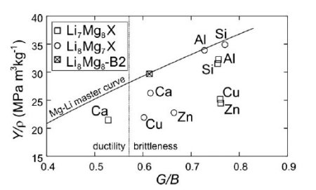 Magnesium, Mg, ab initio, alloy design, hcp, ductility, advanced alloys, metallurgy, basal slip, Mg-alloys, TEM, rare earth