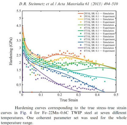 Overview strain-hardening twinning-induced plasticity ( TWIP ) steels