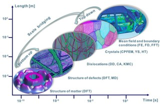 bicrystal mechanics, anisotropy, crystal plasticity FEM, CPFEM,  digital image correlation, grain mechanics, grain interaction, texture, micromechanics, FEM