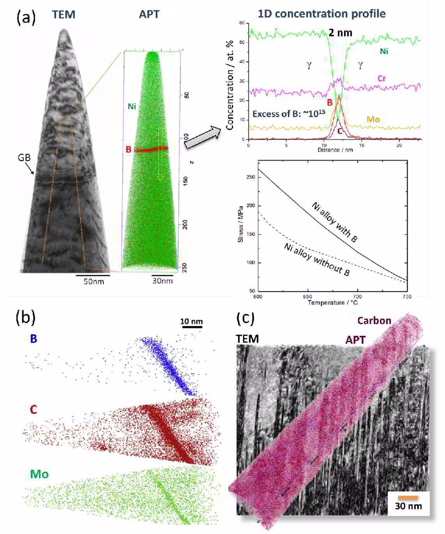 Atom probe tomography, grain boundary, segregation engineering, Ni-alloy, martensite, interface, TEM