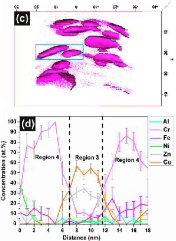 High entropy alloys,alloy design, steel, mixing entropy, atom probe tomography, grain boundary