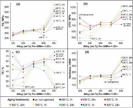 Rapid alloy prototyping: Compositional and thermo-mechanical high throughput bulk combinatorial design of structural materials based on the example of 30Mn-1.2C-xAl triplex steels.