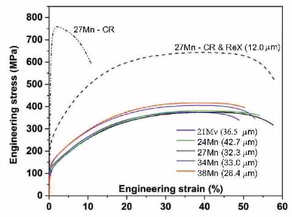 Stress–strain curves of all the alloys in their respective homogenized states, representative 27 Mn alloy both in cold rolled (64%) and recrystallized (900°C, 10 min) states for comparison.