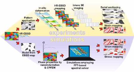 dual phase steel, simulation, ICME, strain, DIC, image correlation, crystal plasticity