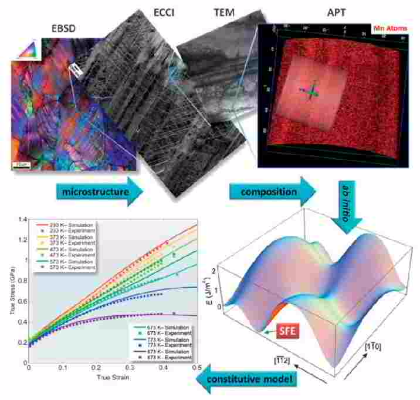 Ab initio, alloy design, advanced steel, Fe-Mn, TWIP steel, nano, twinning, atom probe tomography