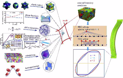 Yield surface fitting by DAMASK, a multiscale and multiphysics CP modeling framework. The figure shows the various conceptual ingredients with different deformation mechanisms, phases, orientations an