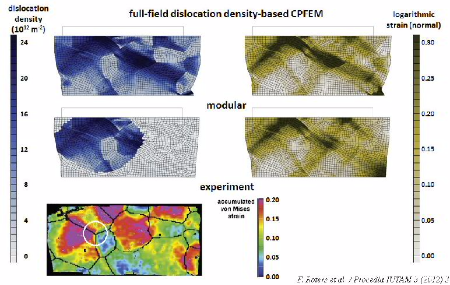 Example of modular dislocation-based Crystal Plasticity Finite Element Method simulation