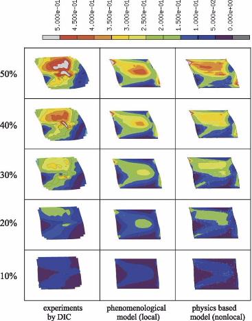 Example of modular dislocation-based Crystal Plasticity Finite Element Method simulation