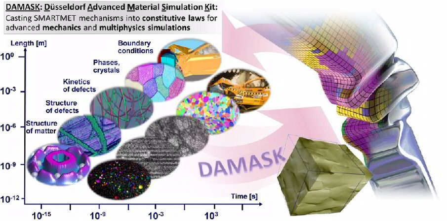 Overview of Integrated Computational Materials Engineering for the case of crystal plasticity simulation.
