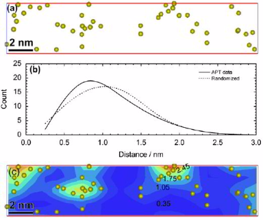 Methodological aspects for atom probe tomography characterization of heavily cold drawn pearlitic steel wire