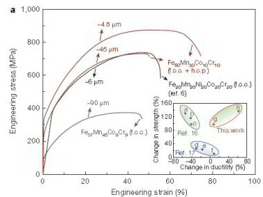 Mechanical behaviour of TRIP High Entropy Alloys.