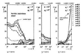 Texture fibers and through-thickness texture gradients of ferritic Fe-Cr stainless steels after hot rolling