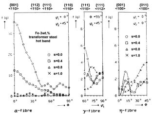 Texture fibers and through-thickness texture gradients of electrical transformer steels after hot rolling.