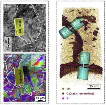 The effects of prior austenite grain boundaries and microstructural morphology on the impact toughness of intercritically annealed medium Mn steel