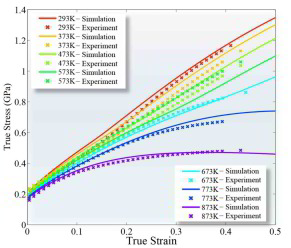 Theory-guided alloy design of twinning induced plasticity steels.