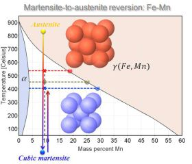 Martensite-to-Austenite Reversion Steels