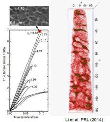 3D atom probe tomography maps of cold-drawn pearlite wires, Y.J. Li et al. PRL (2014)