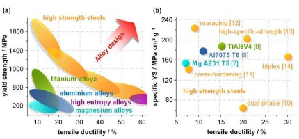 Can we increase the steel's stiffness, strength and ductility and reduce its weight at the same time ? Nano-structured High Modulus Steels