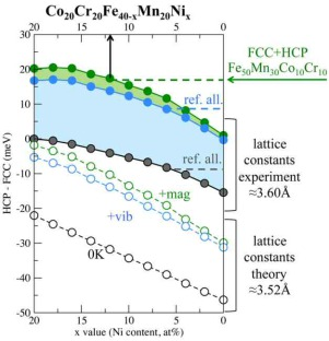 Ab initio assisted design of quinary dual-phase high-entropy alloys with transformation-induced plasticity, Acta Materialia 136 (2017) 262-270