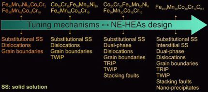 Overview of the deformation mechanisms in various multi-component high-entropy alloys showing that tuning deformation mechanisms is a key to the development of strong and ductile non-equiatomic high-entropy alloys (NE-HEAs).