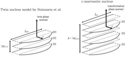 twinning induced plasticity (TWIP) and transformation induced plasticity (TRIP)