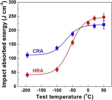 Charpy impact absorbed energy vs. impact test temperature curves of both, the hot-rolled and annealed (HRA) specimen and the cold-rolled and annealed (CRA) specimen; Acta Materialia 122 (2017) 199.