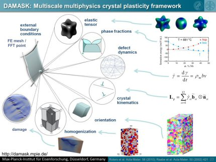 ICME on DP steel using the DAMASK crystal plasticity solvers in combination with EBSD and nanoindentation.