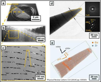 Correlative use of atom probe tomography (LEAP) in conjunction with electron microscopy for revealing both the structure and the chemical composition of a nanolaminate Cu Zr multilayer material (W. Guo, E. A. Jägle, P.-P. Choi, J. Yao, A. Kostka, J. M. Sc