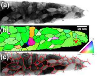Combining structural and chemical information at the nanometer scale by correlative transmission electron microscopy and atom probe tomography on nanocrystalline iron.