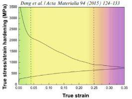 Twinning-induced plasticity high entropy alloys: Acta Materialia 94 (2015) 124