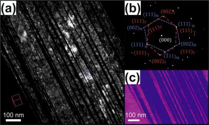 Twinning-induced plasticity high entropy alloys (Acta Mater 94 (2015) 124): Deformation twins at 45% true strain in Fe40Mn40Co10Cr10 revealed by TEM: (a) dark field micrograph with beam direction [002]T; (b) selected-area diffraction pattern.