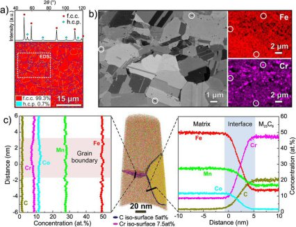 Interstitial high entropy alloy: (a) XRD and EBSD patterns reveal the f.c.c. matrix and a small fraction of h.c.p. phase prior to deformation. (b) ECC image and EDS maps corresponding to the identical region marked in (a) show that the nano-sized particle