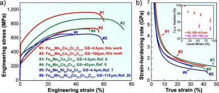 Interstitial high entropy alloy: GS refers to the grain size. (a) Engineering stress-strain curves; data of Fe50Mn30Co10Cr10 (at%) TRIP-DP-HEAs (ref. 6), single-phase Fe20Mn20Ni20Co20Cr20 (at%) and Fe19.9Mn19.9Ni19.9Co19.9Cr19.9C0.5 (at%) HEAs (refs 7 and