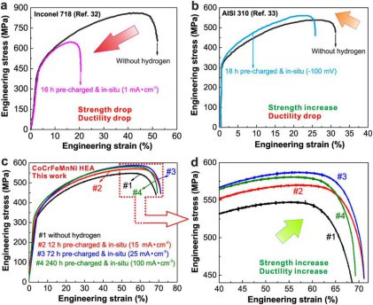 Tensile deformation behavior of different metals including the CoCrFeMnNi HEA under various in-situ hydrogen charging conditions.