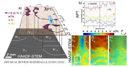 Atomistically resolved correlative scanning transmissin electron microscopy and atom probe tomography: PHYSICAL REVIEW MATERIALS 2, 023804 (2018)
