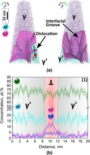 Atom Probe Tomography: Dislocation decoration and the Role of Oxidized Carbides on Thermal- Mechanical Performance of Polycrystalline Superalloys
