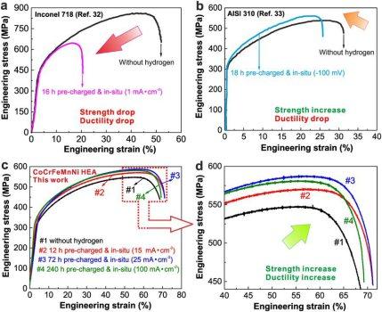 Tensile deformation behavior of different metals including the CoCrFeMnNi HEA under various in-situ hydrogen charging conditions.