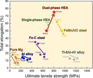 Strength and ductility profiles of different types of metallic materials. The TRIP-assisted dual-phase HEA shows the simultaneously increased strength and ductility by grain refinement, which contracts to the strength-ductility trade-off by grain refineme