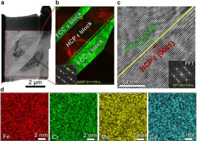 TEM/STEM analysis of the phase interface in the as-quenched HEA prior to deformation. (a) Low magnification bright-field TEM and (b) the corresponding dark-field TEM images of the dual-phase structure containing FCC γ block in green and HCP ε block in red