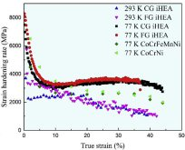 Engineering stress-strain curves and strain hardening rate curve as a function of true strain for CG and FG iHEAs tested at 293 K and 77 K. The strain hardening rate curves for the fine-grained CoCrFeMnNi HEA (17 um) and CoCrNi MEA (16 um) are shown for c