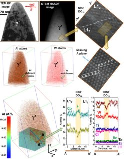 Correlative Microscopy: Novel Methods and Their Applications to Explore 3D Chemistry and Structure of Nanoscale Lattice Defects, here applied to superalloys (JOM, Vol. 70, No. 9, 2018).