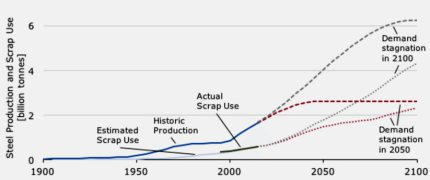World steel production and scrap use.